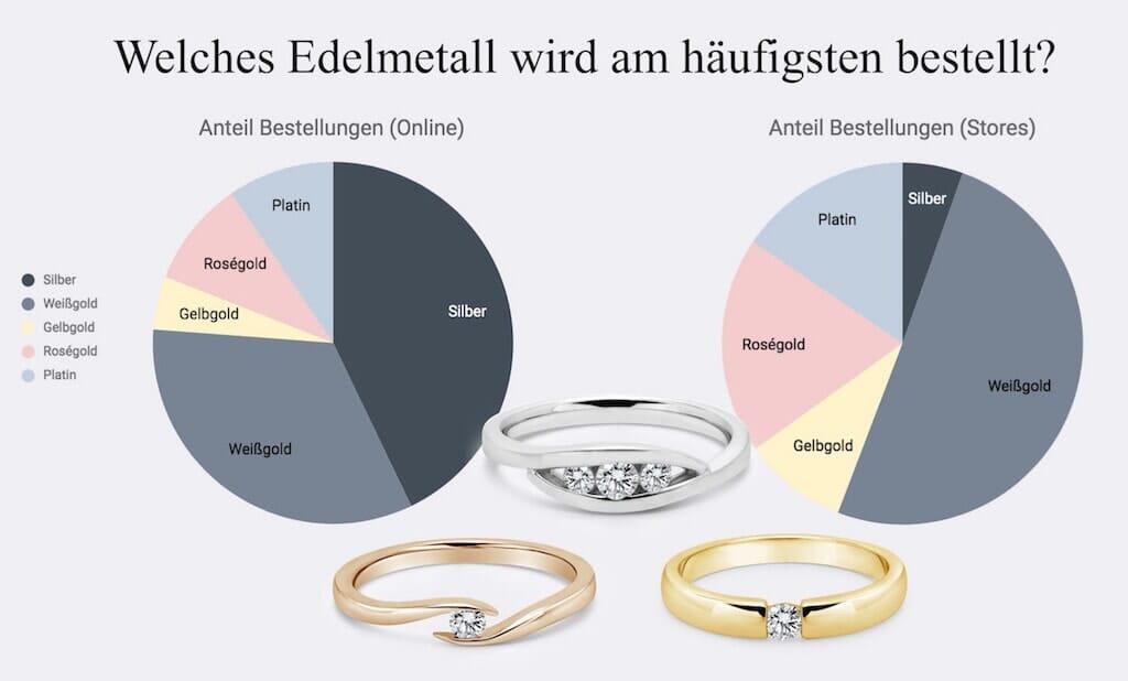 Grafik Verlobungsringe-Bestellungen nach Edelmetall