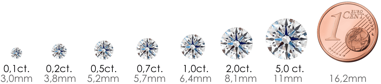 Diamant Vergleich Karat