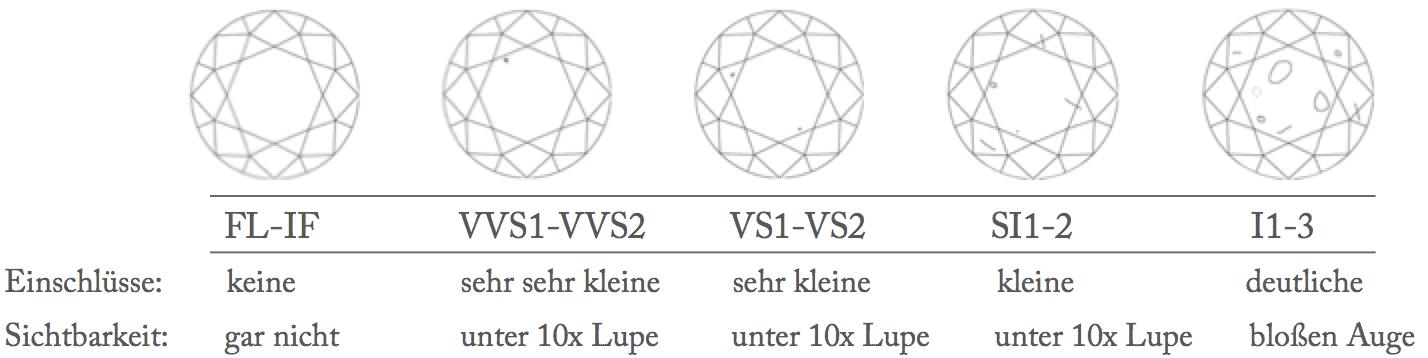 Reinheit-Clarity-4C